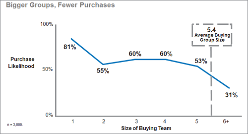 "Data shows that larger buying groups lead to fewer purchases. Graph by CEB via ""The Challenger Customer"" Presentation."